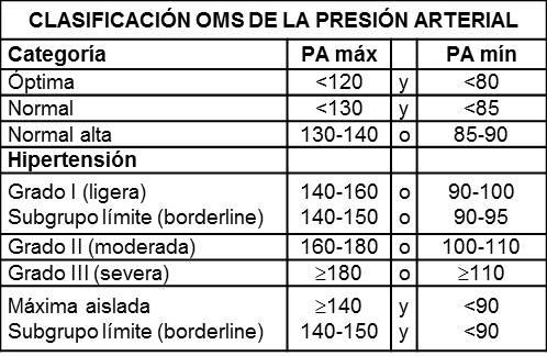 cifras normales de tension arterial segun la oms